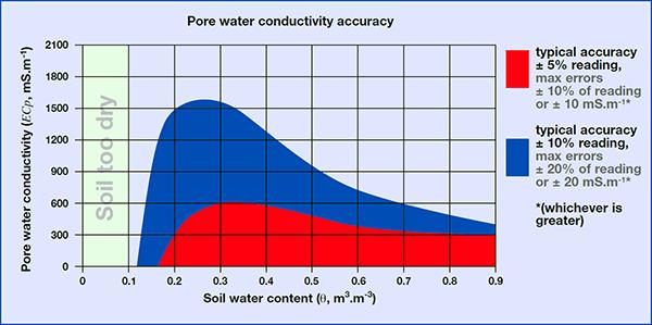Wet Sensor chart