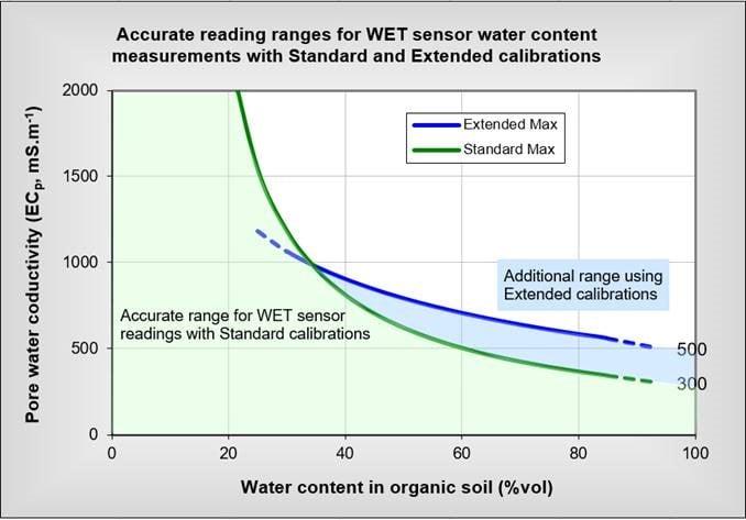 WET-2 Soil Water Sensor - Soil Conductivity - Soil EC Measurement